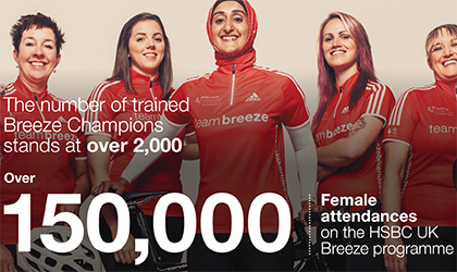 150000_female_attendances_on_the_HSBC_UK_Breeze_programme.1500995987 copy