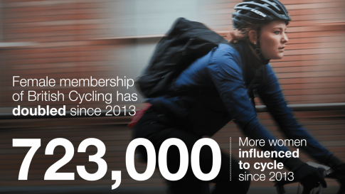 723000_women_influenced_to_cycle_since_2013.1500995891