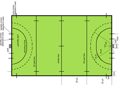 hockey field dimensions in meters